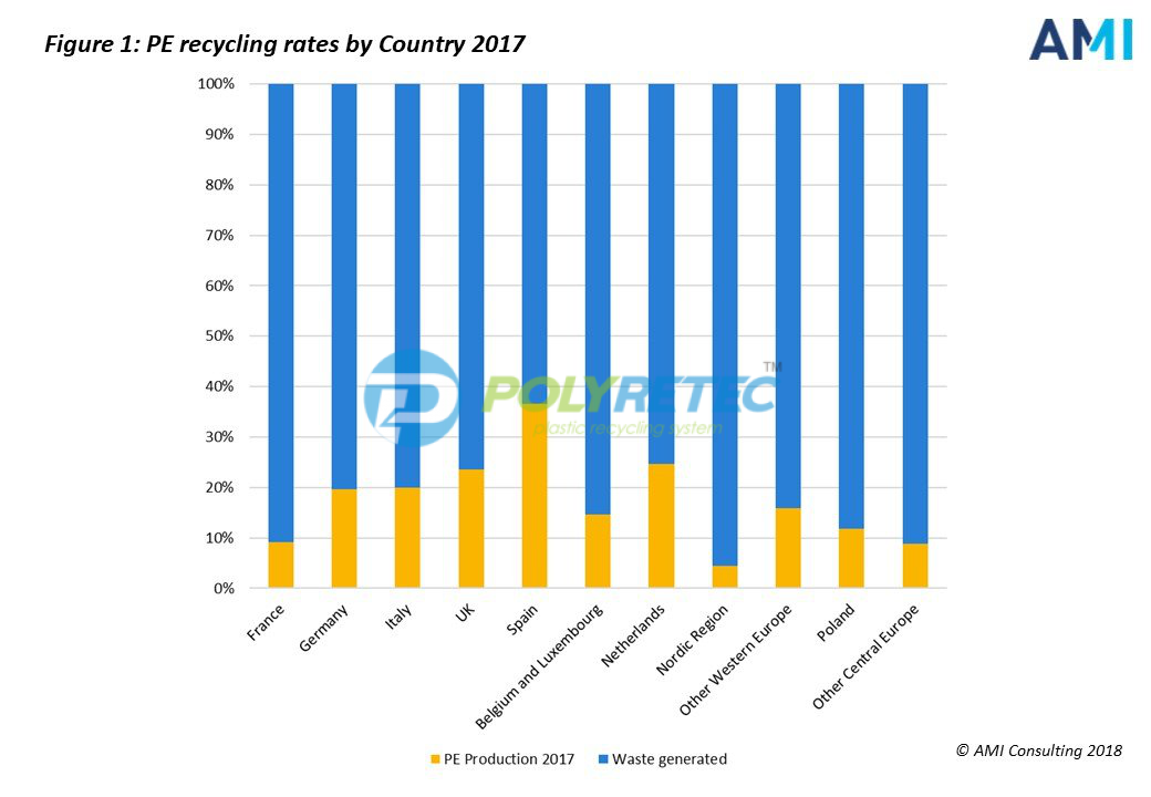 Plastics recycling– A waste of time or a wasted opportunity